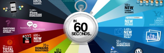 Every 60 Seconds on the Internet…This Happens…