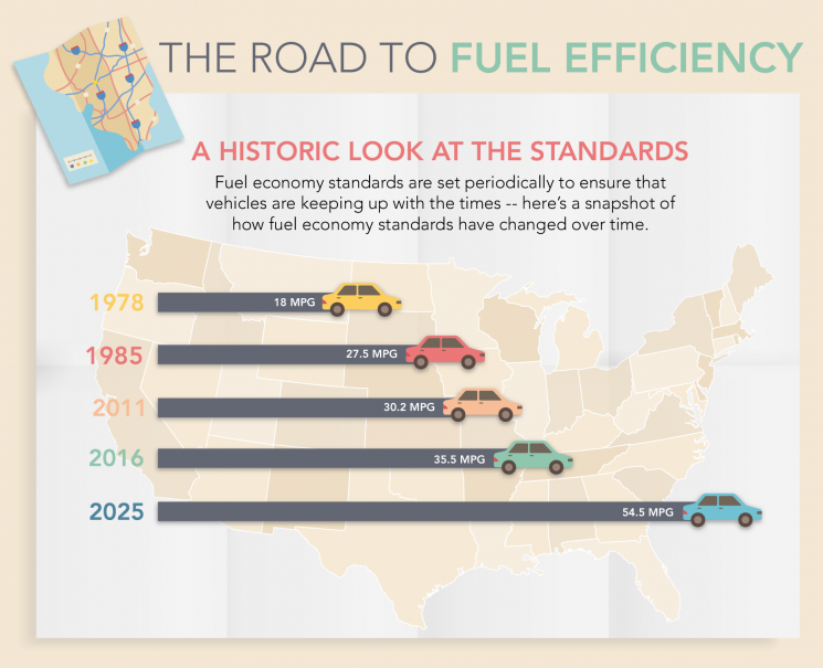 History of Fuel Efficiency