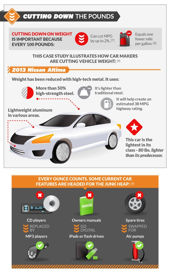 Weight versus Fuel Economy