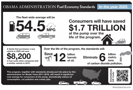 White House Fuel Economy Standards